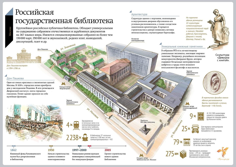 Оптимизация сайта Библиотека им. Ленина рекламное агенство Скаковая аллея
